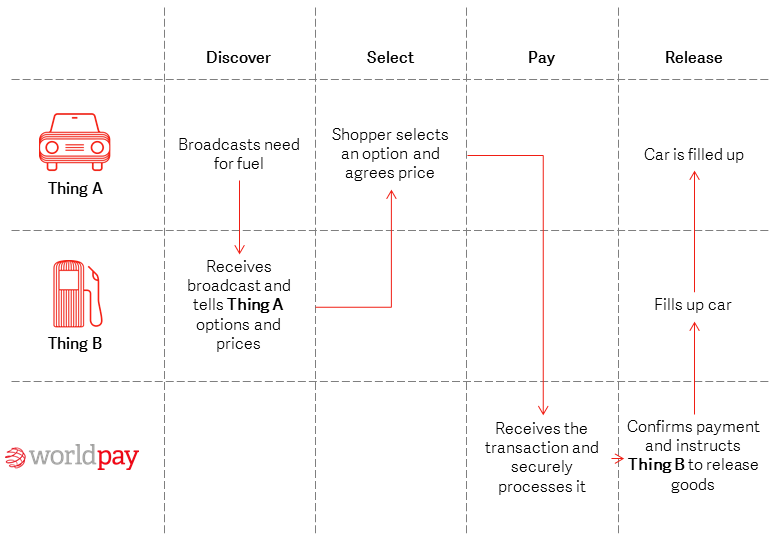 Internal structure - Worldpay Within